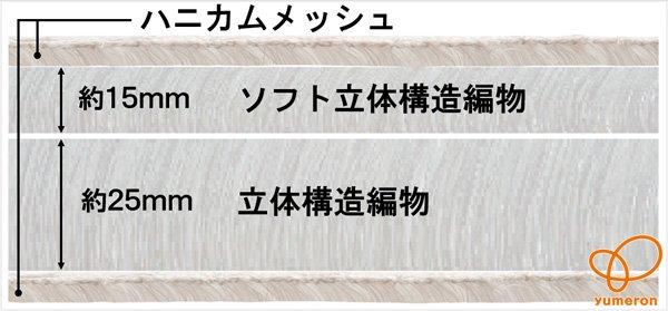【特徴1】